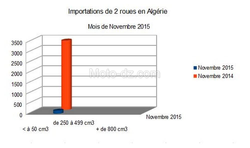 Algérie : importations 2 roues pour Novembre 2015, quasi rien …