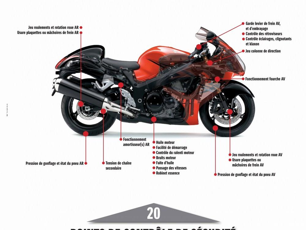 Check up Suzuki