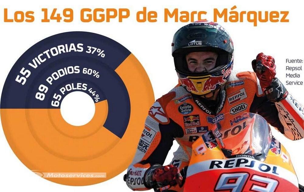 MotoGP 2016 : A Valence, Marquez roule son 150ème GP