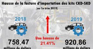 Marché automobile : Hausse de la facture d'importation des kits CKD-SKD au 1e trim 2019