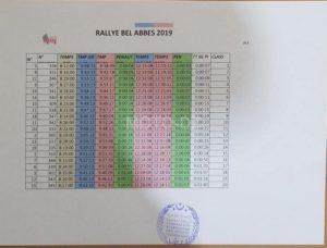 Rallye régularité Auto/Moto de Sidi Bel Abbès [14/06/19] : classement et résultats